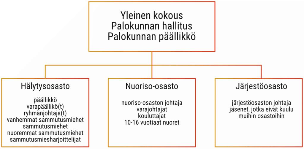Kotkan VPK organisaatio